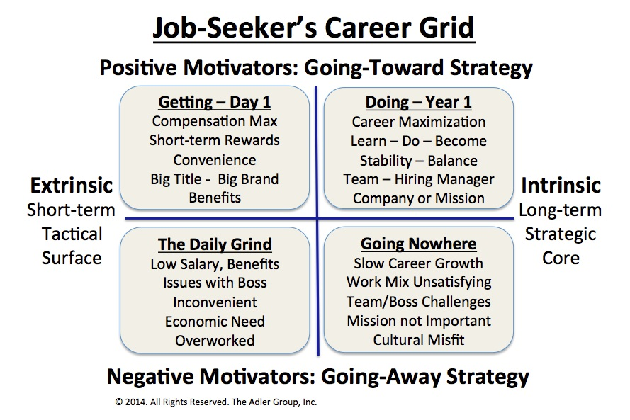 job seekers career grid2 10 reasons why you should stick to your job