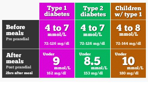 10KeyThings-Blood-Sugar-Chart-2 Diabetes hacks to keep the doc away