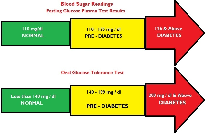 10KeyThings-Blood-Sugar-Chart Diabetes hacks to keep the doc away
