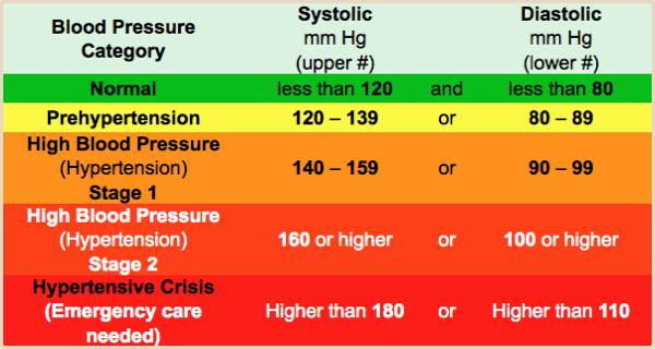 10KeyThings-High-BP-Simple-Chart 10 Simple ways to cope with High Blood Pressure