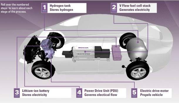 10KeyThings-Fuel-cell-automobiles 10 Most Anticipated Technologies in 2016