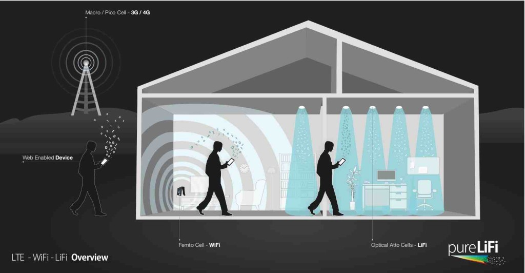 10KeyThings-Li-Fi-Technology-1024x532 10 Most Anticipated Technologies in 2016